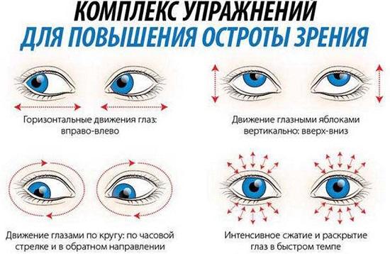 Как лечить близорукость