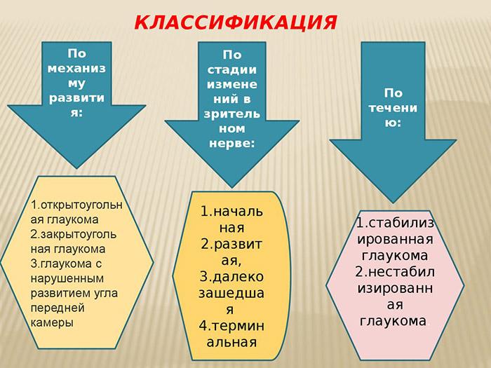 Глаукома - классификация